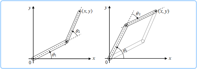 運動学(Kinematics)と逆運動学...